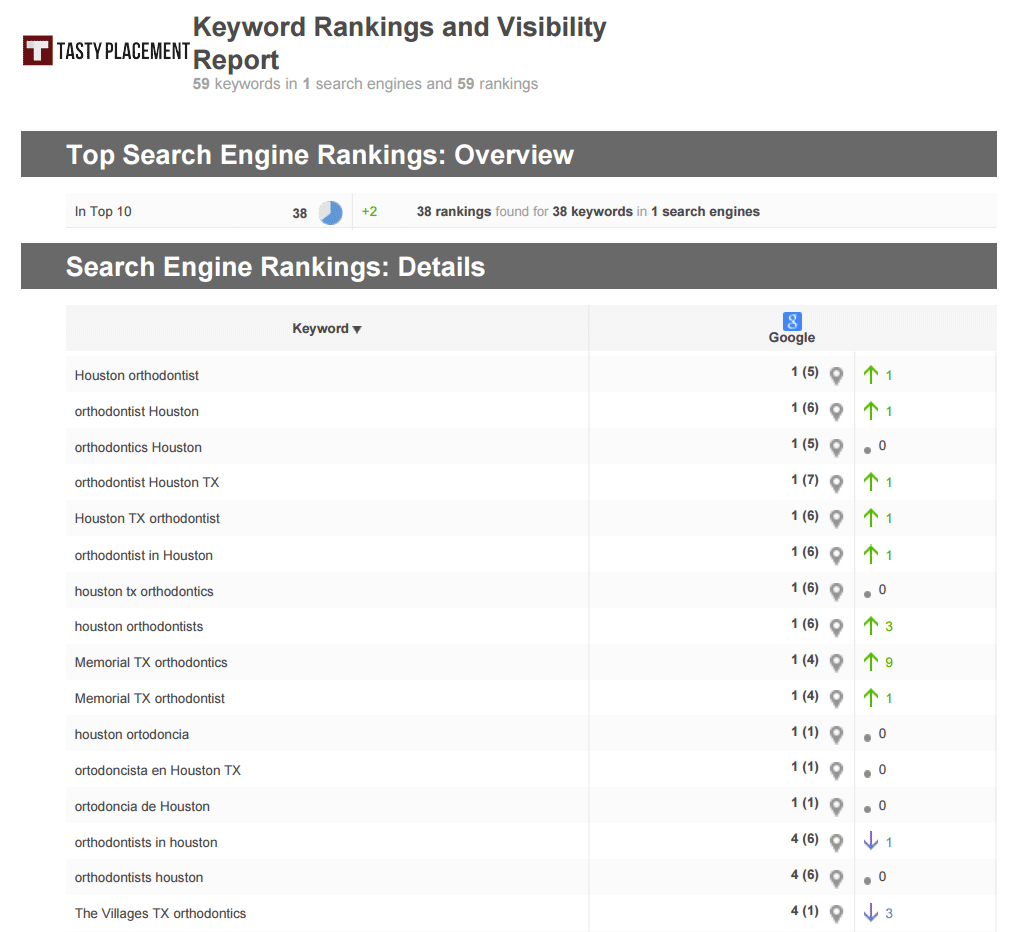 seo-ranking-report